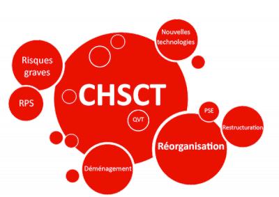 Rapport annuel du CHSCT et résultat de l'enquête d'évaluation des conditions de vie au travail