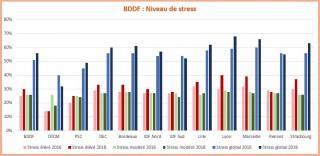 Taux de stress en forte hausse dans le réseau !